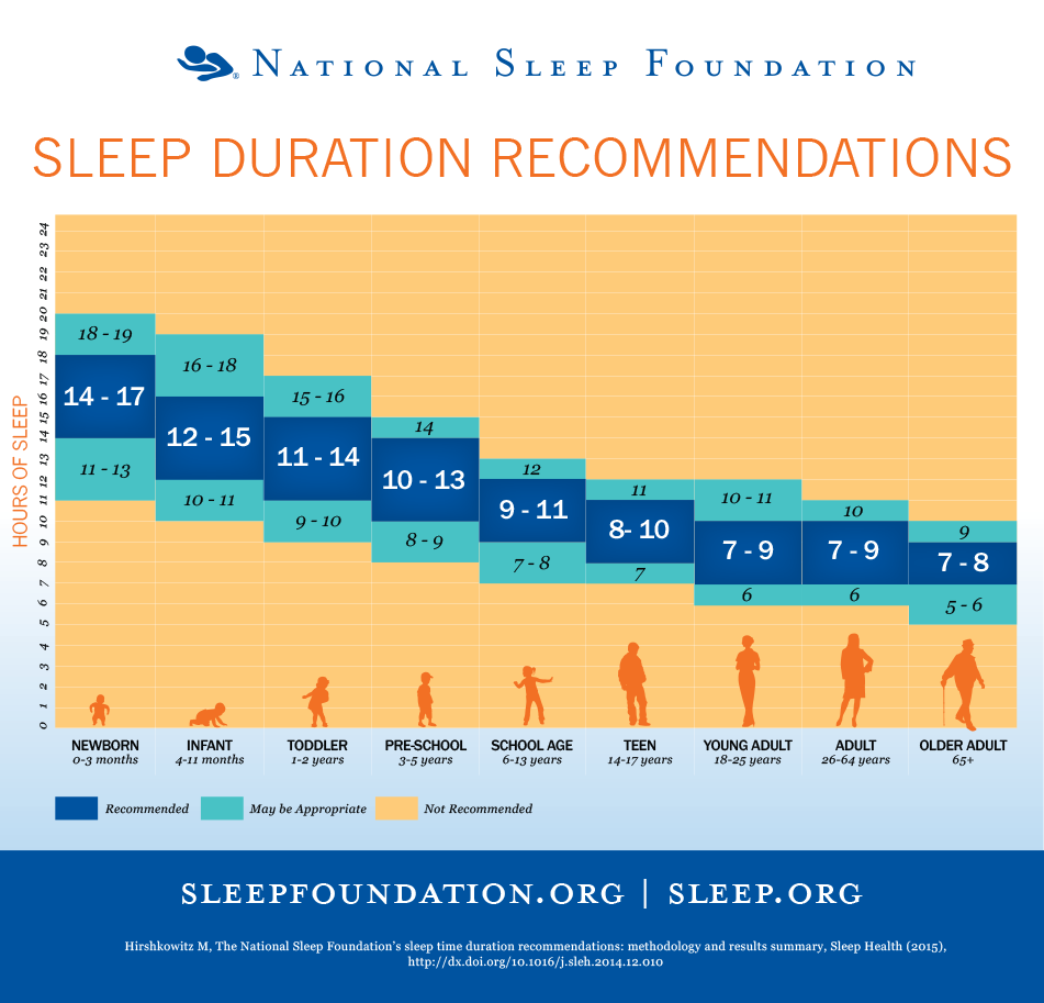 sleep duration by age
